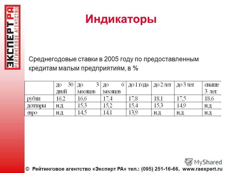© Рейтинговое агентство «Эксперт РА» тел.: (095) 251-16-66, www.raexpert.ru Индикаторы Среднегодовые ставки в 2005 году по предоставленным кредитам малым предприятиям, в %