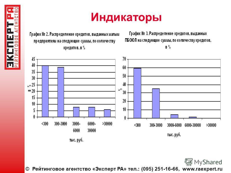 © Рейтинговое агентство «Эксперт РА» тел.: (095) 251-16-66, www.raexpert.ru Индикаторы