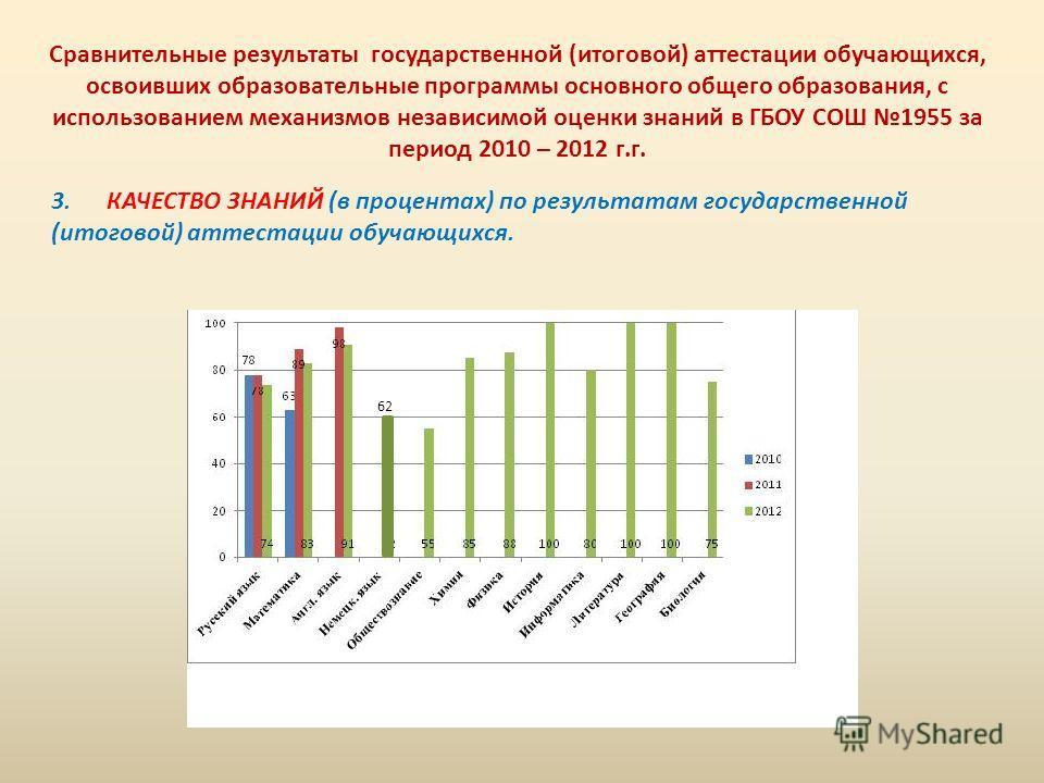 Сравнительные результаты государственной (итоговой) аттестации обучающихся, освоивших образовательные программы основного общего образования, с использованием механизмов независимой оценки знаний в ГБОУ СОШ 1955 за период 2010 – 2012 г.г. 3. КАЧЕСТВО