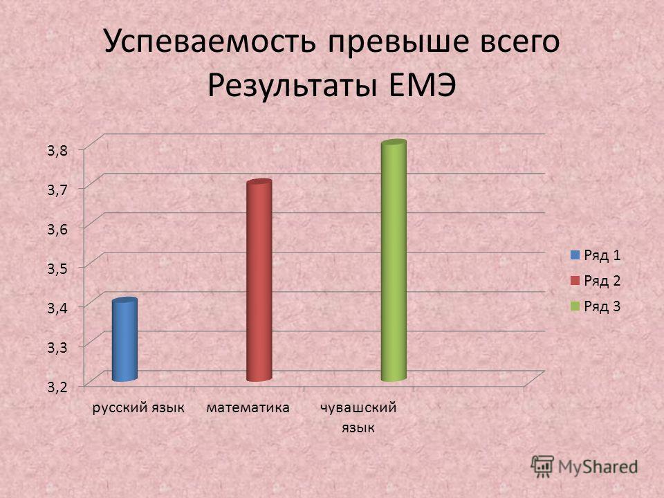 Успеваемость превыше всего Результаты ЕМЭ