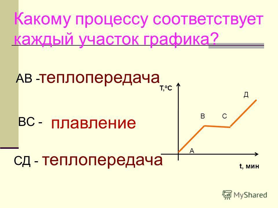 Какому процессу соответствует каждый участок графика? T,ºC t, мин А ВС Д теплопередача плавление теплопередача АВ - ВС - СД -