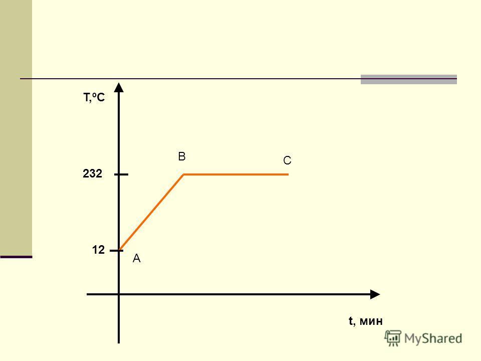 T,ºC t, мин 12 232 А В С