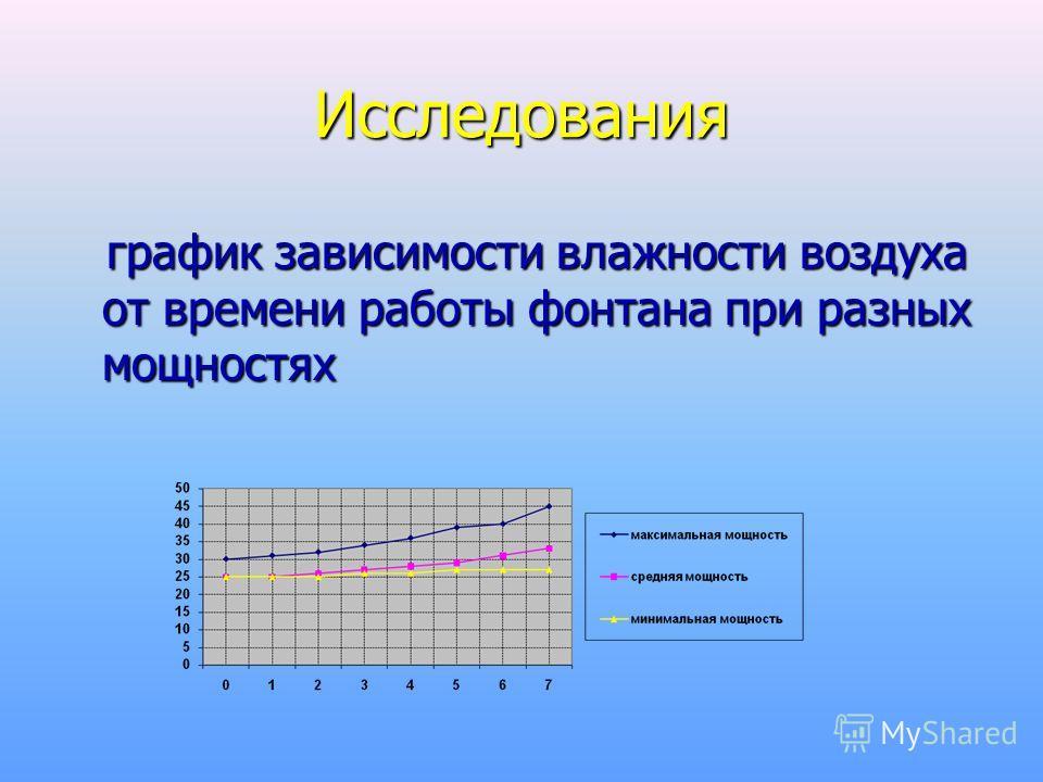 Исследования график зависимости влажности воздуха от времени работы фонтана при разных мощностях график зависимости влажности воздуха от времени работы фонтана при разных мощностях