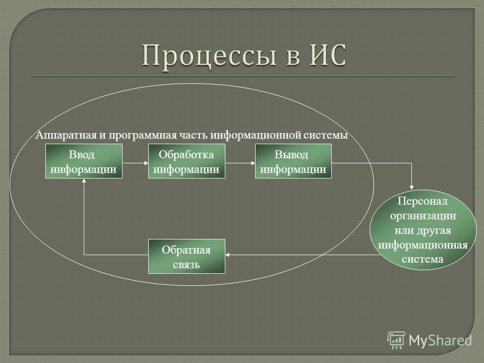 Ввод информации Обработка информации Вывод информации Обратная связь Персонал организации или другая информационная система Аппаратная и программная часть информационной системы