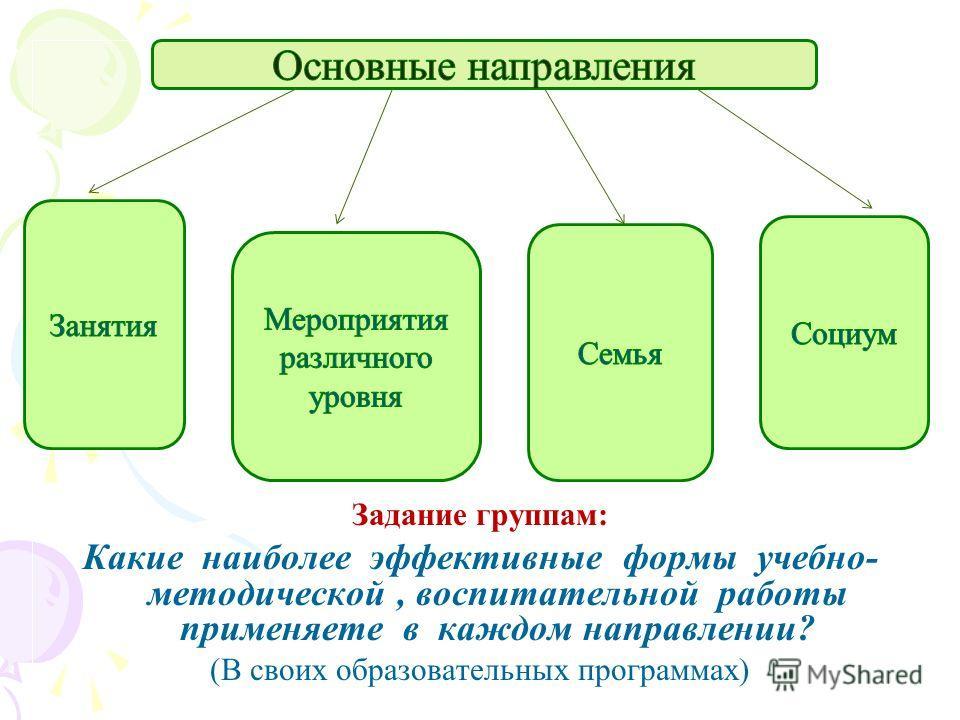 Задание группам: Какие наиболее эффективные формы учебно- методической, воспитательной работы применяете в каждом направлении? (В своих образовательных программах)