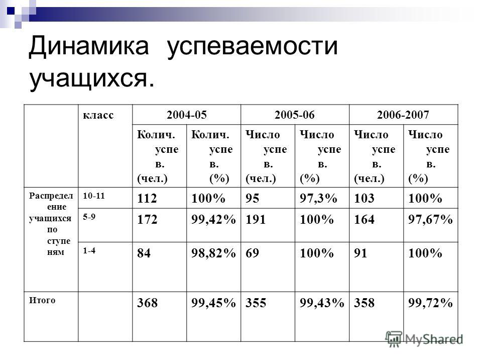 Динамика успеваемости учащихся. класс2004-052005-062006-2007 Колич. успе в. (чел.) Колич. успе в. (%) Число успе в. (чел.) Число успе в. (%) Число успе в. (чел.) Число успе в. (%) Распредел ение учащихся по ступе ням 10-11 112100%9597,3%103100% 5-9 1