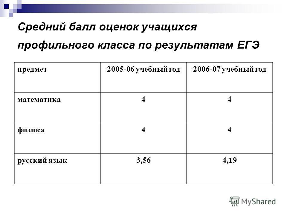 Средний балл оценок учащихся профильного класса по результатам ЕГЭ предмет2005-06 учебный год2006-07 учебный год математика44 физика44 русский язык3,564,19