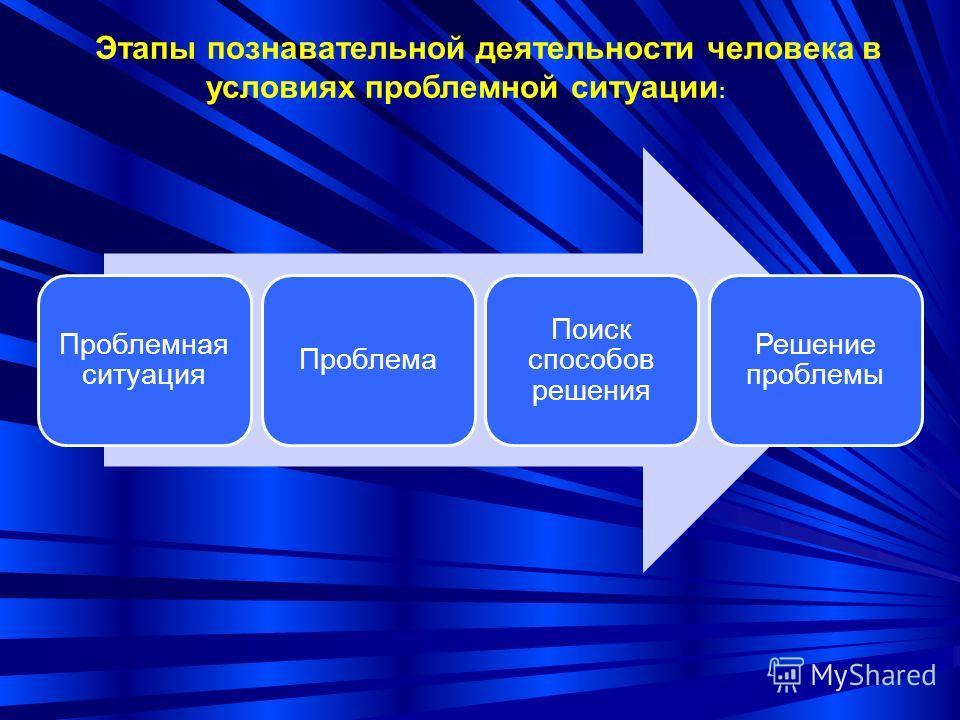 Этапы познавательной деятельности человека в условиях проблемной ситуации : Проблемная ситуация Проблема Поиск способов решения Решение проблемы