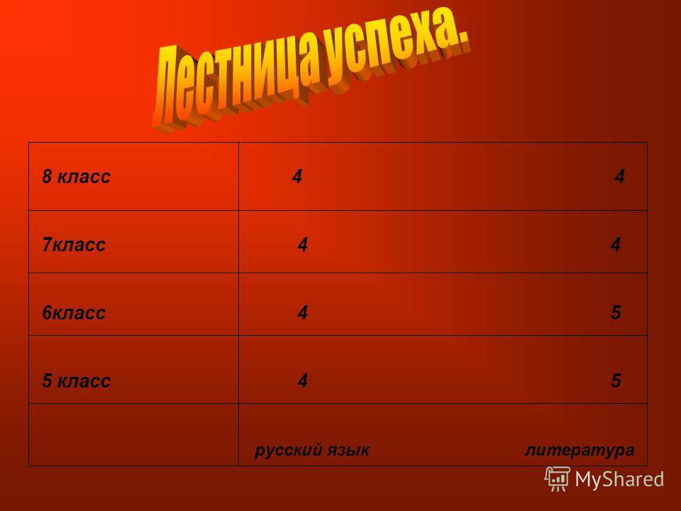 8 класс 4 4 7класс 4 4 6класс 4 5 5 класс 4 5 русский язык литература