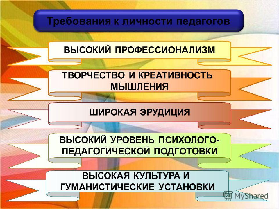 ВЫСОКИЙ ПРОФЕССИОНАЛИЗМ ТВОРЧЕСТВО И КРЕАТИВНОСТЬ МЫШЛЕНИЯ ШИРОКАЯ ЭРУДИЦИЯ ВЫСОКАЯ КУЛЬТУРА И ГУМАНИСТИЧЕСКИЕ УСТАНОВКИ ВЫСОКИЙ УРОВЕНЬ ПСИХОЛОГО- ПЕДАГОГИЧЕСКОЙ ПОДГОТОВКИ Требования к личности педагогов