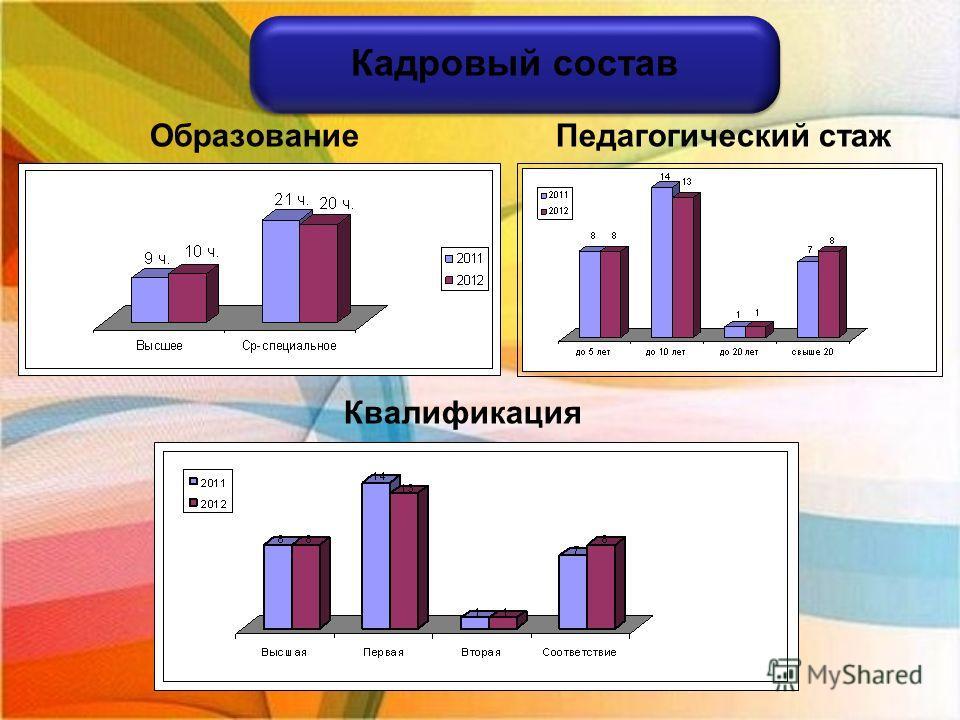 Образование Педагогический стаж Квалификация Кадровый состав