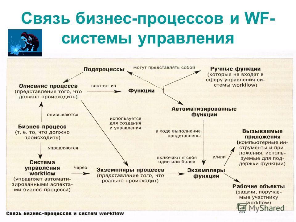 Связь бизнес-процессов и WF- системы управления