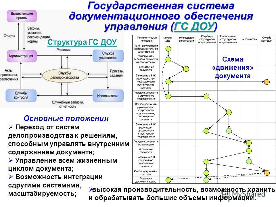 Государственная система документационного обеспечения управления (ГС ДОУ) ГС ДОУГС ДОУ Структура ГС ДОУ Основные положения Переход от систем делопроизводства к решениям, способным управлять внутренним содержанием документа; Управление всем жизненным