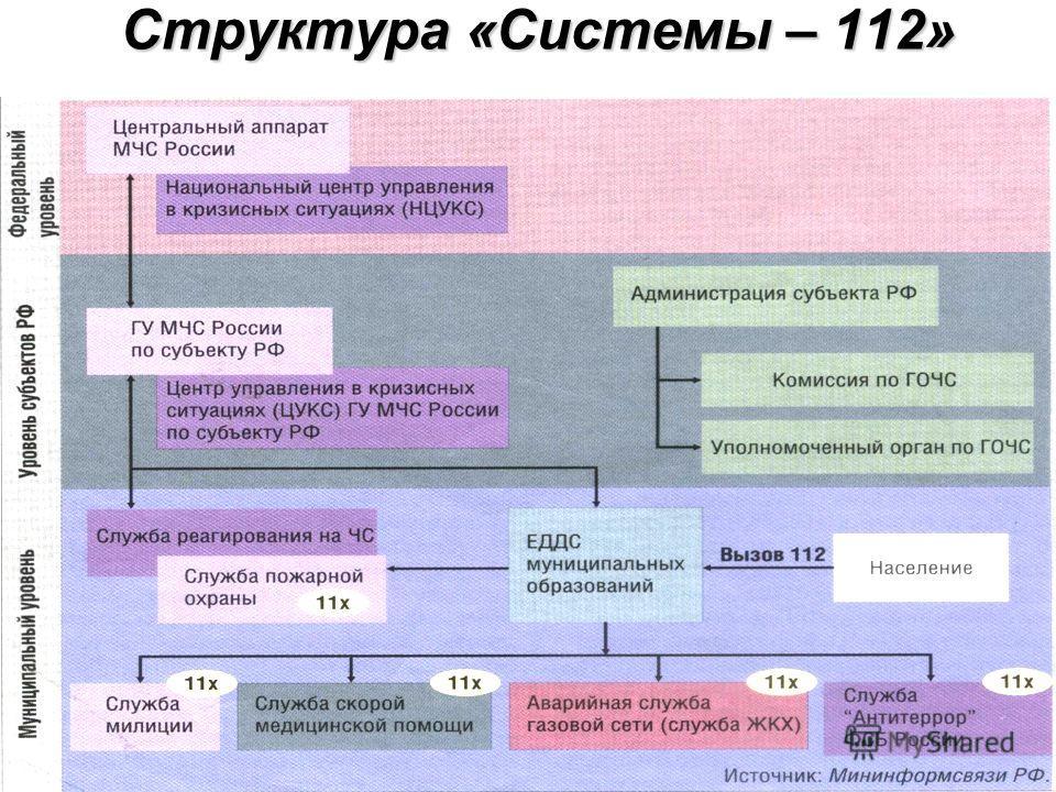 Структура «Системы – 112»
