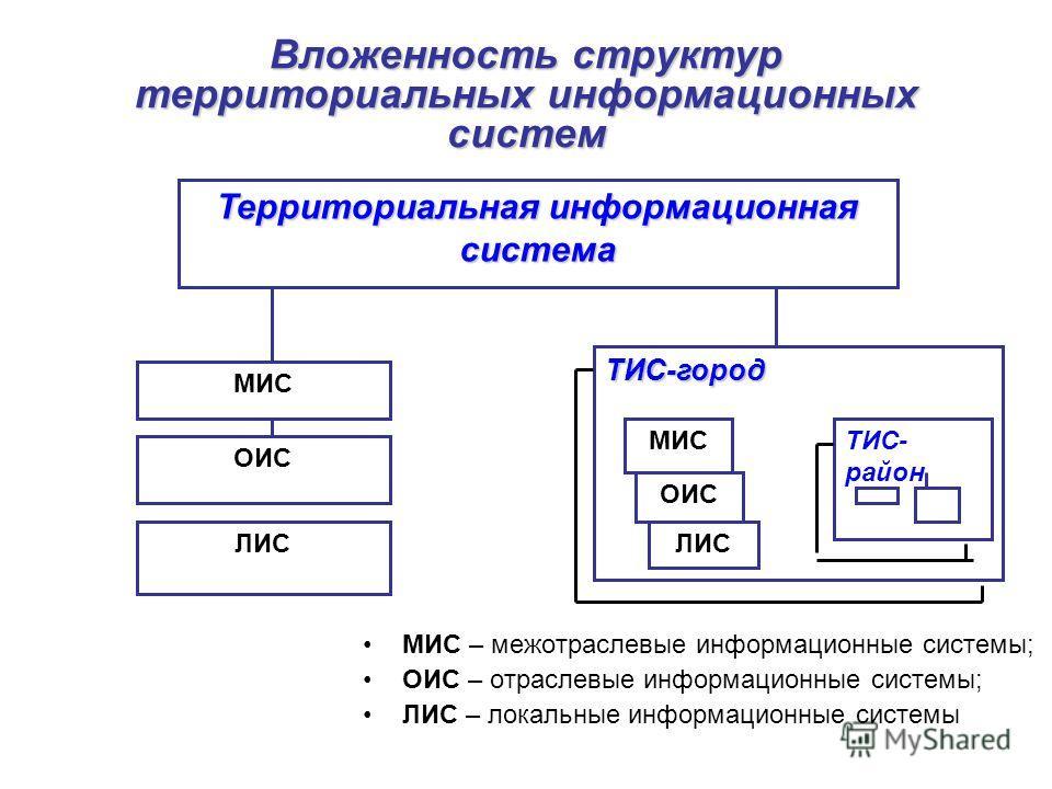 Вложенность структур территориальных информационных систем МИС – межотраслевые информационные системы; ОИС – отраслевые информационные системы; ЛИС – локальные информационные системы Территориальная информационная система ТИС-город МИС ОИС ЛИС ТИС- р