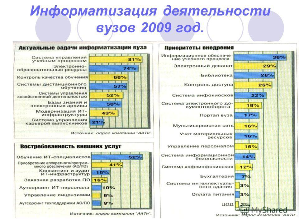 Информатизация деятельности вузов 2009 год.