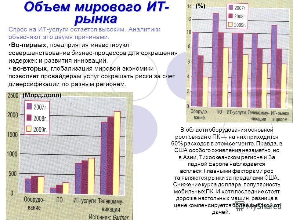 Объем мирового ИТ- рынка В области оборудования основной рост связан с ПК на них приходится 60% расходов в этом сегменте. Правда, в США особого оживления незаметно, но в Азии, Тихоокеанском регионе и За падной Европе наблюдается  всплеск. Главными