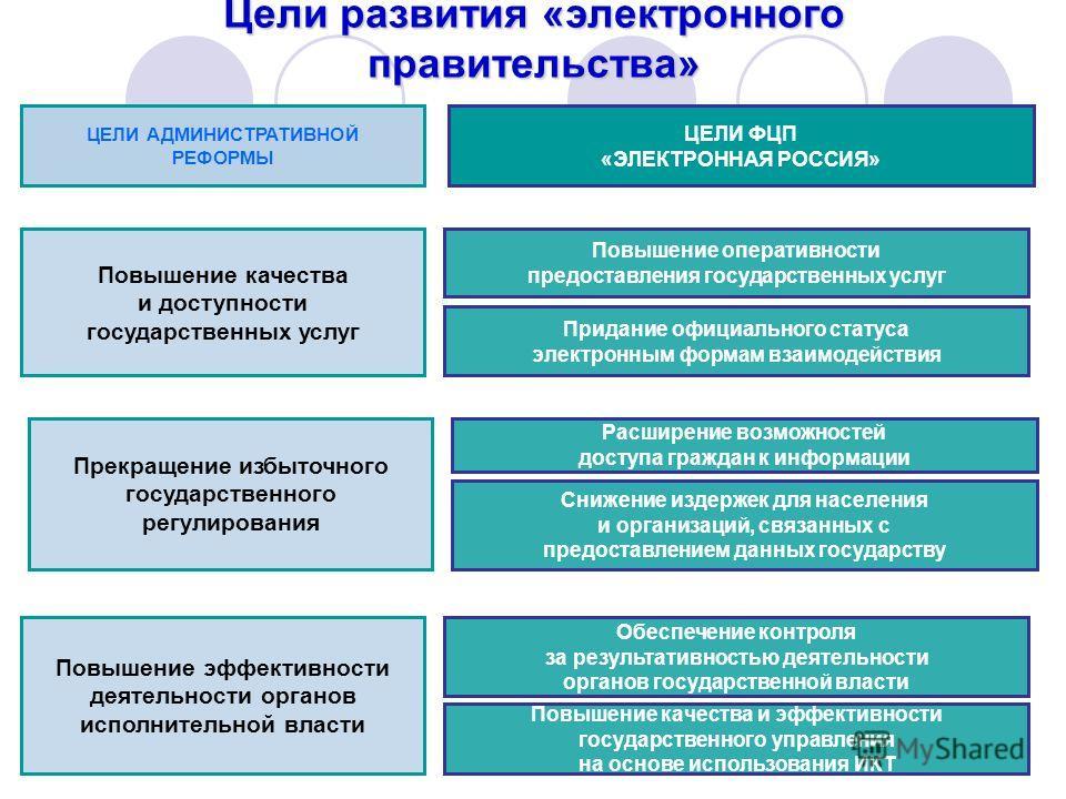 Цели развития «электронного правительства» Повышение эффективности деятельности органов исполнительной власти Повышение качества и эффективности государственного управления на основе использования ИКТ Обеспечение контроля за результативностью деятель