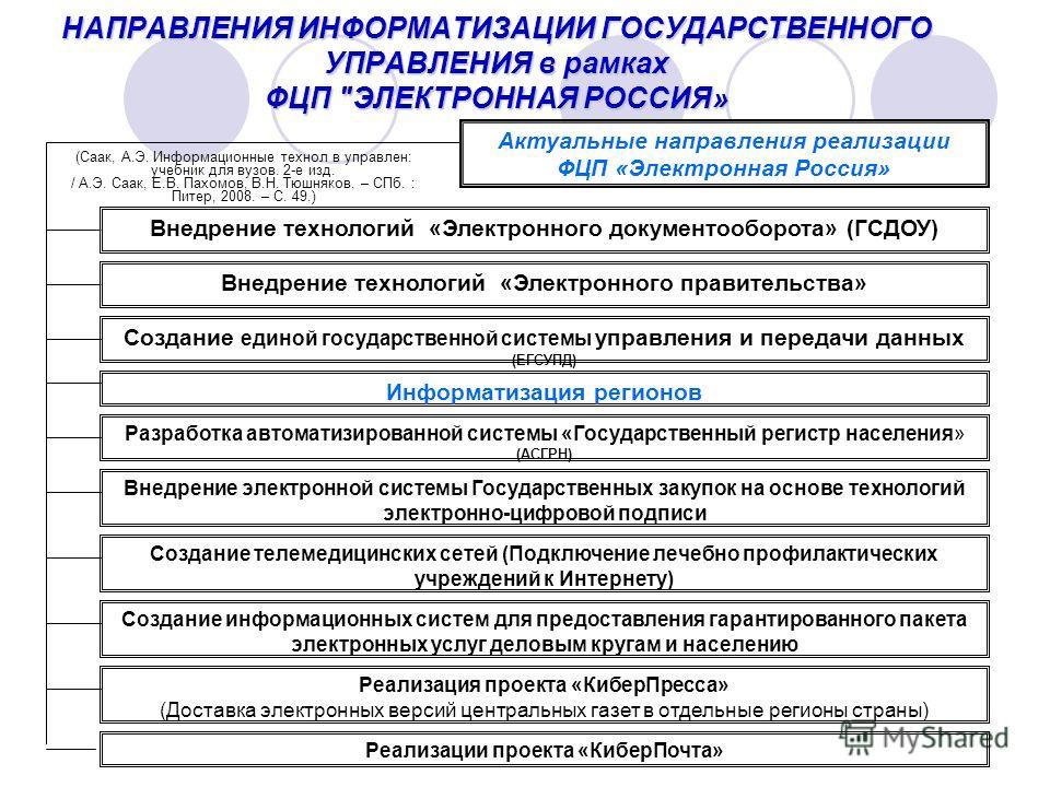 НАПРАВЛЕНИЯ ИНФОРМАТИЗАЦИИ ГОСУДАРСТВЕННОГО УПРАВЛЕНИЯ в рамках ФЦП