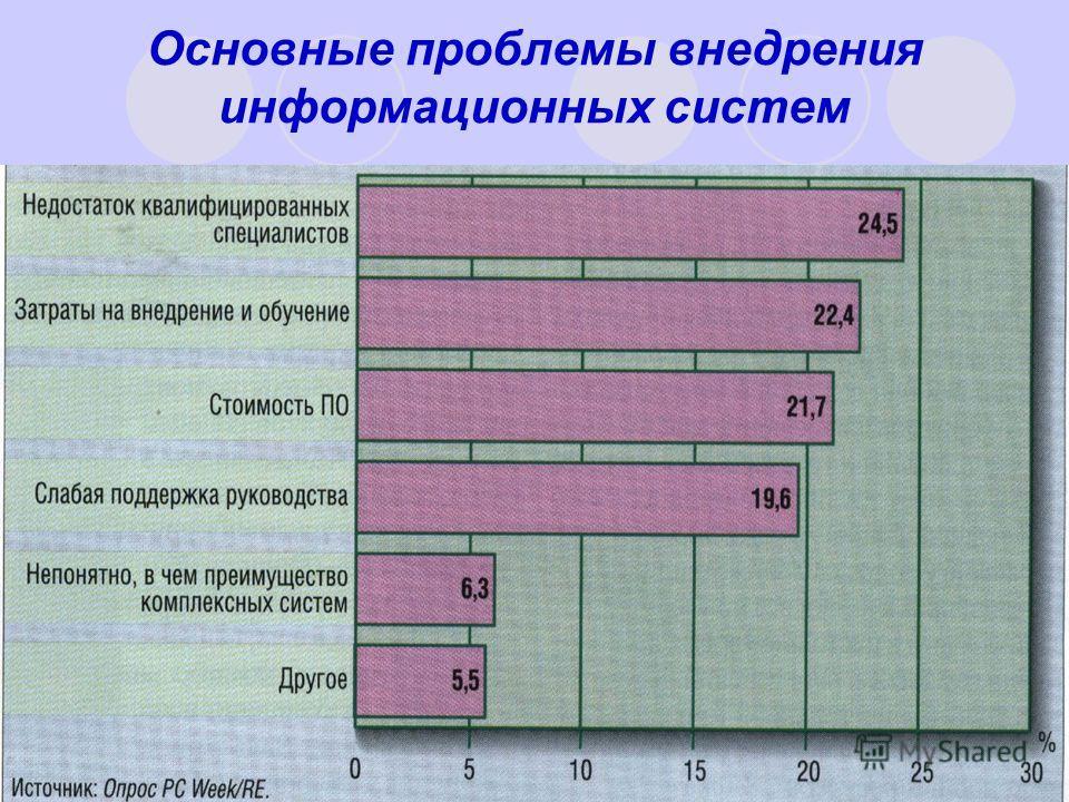 Основные проблемы внедрения информационных систем
