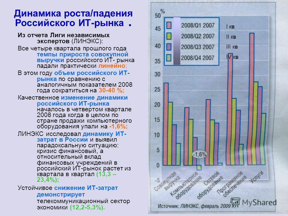 Динамика роста/падения Российского ИТ-рынка. Из отчета Лиги независимых экспертов (ЛИНЭКС): Все четыре квартала прошлого года темпы прироста совокупной выручки российского ИТ- рынка падали практически линейно; В этом году объем российского ИТ- рынка