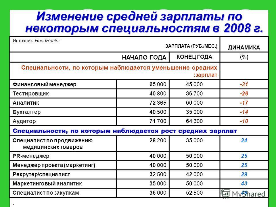 Изменение средней зарплаты по некоторым специальностям в 2008 г. Источник: HeadHunter ЗАРПЛАТА (РУБ./МЕС.) ДИНАМИКА НАЧАЛО ГОДА КОНЕЦ ГОДА(%) Специальности, по которым наблюдается уменьшение средних : зарплат Финансовый менеджер65 00045 000-31 Тестир