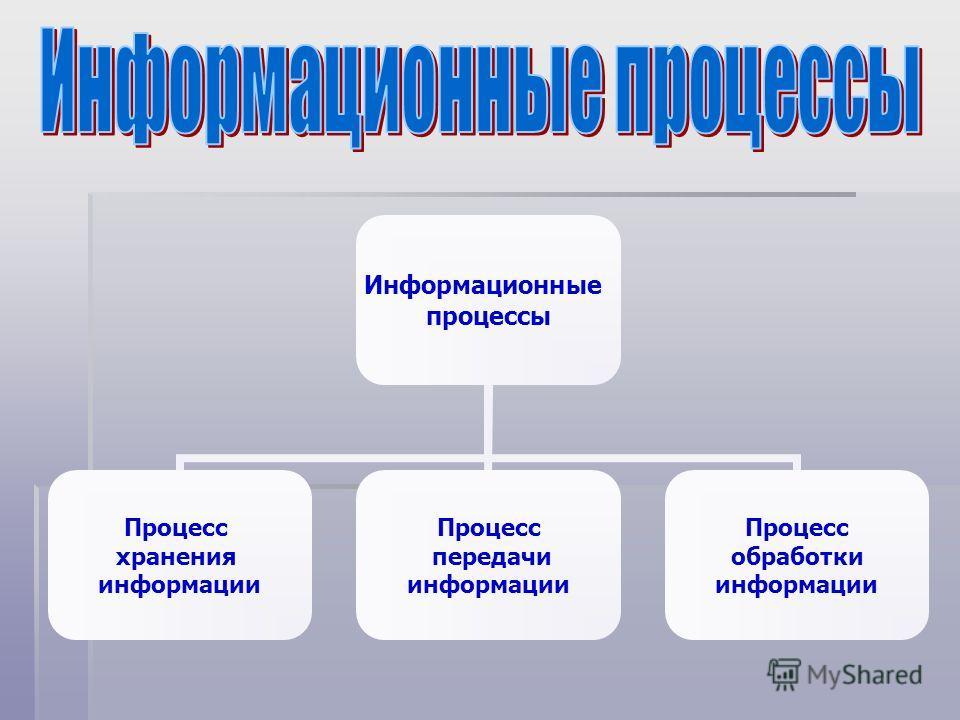 Информационные процессы Процесс хранения информации Процесс передачи информации Процесс обработки информации