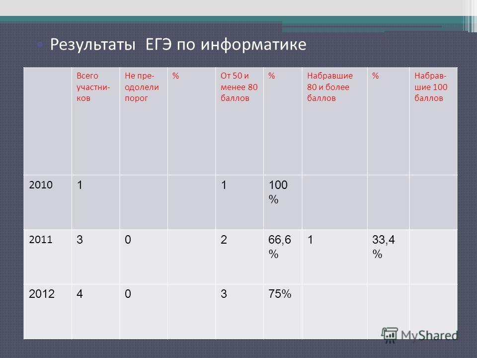 Результаты ЕГЭ по русскому языку Всего участни- ков Не пре- одолели порог %От 50 и менее 80 баллов %Набравшие 80 и более баллов %Набрав- шие 100 баллов 2010 11100 % 2011 30266,6 % 133,4 % 201240375% Результаты ЕГЭ по информатике