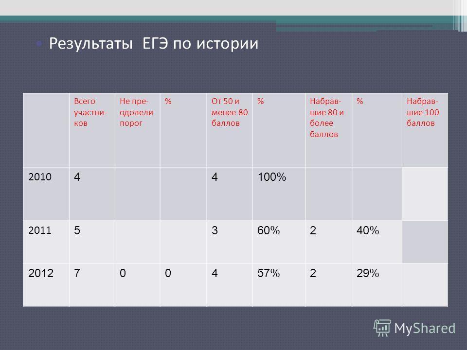 Результаты ЕГЭ по русскому языку Всего участни- ков Не пре- одолели порог %От 50 и менее 80 баллов %Набрав- шие 80 и более баллов %Набрав- шие 100 баллов 2010 44100% 2011 5360%240% 2012700457%229% Результаты ЕГЭ по истории