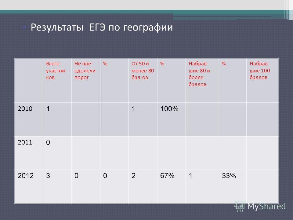 Результаты ЕГЭ по русскому языку Всего участни- ков Не пре- одолели порог %От 50 и менее 80 бал-ов %Набрав- шие 80 и более баллов %Набрав- шие 100 баллов 2010 11100% 2011 0 2012300267%133% Результаты ЕГЭ по географии