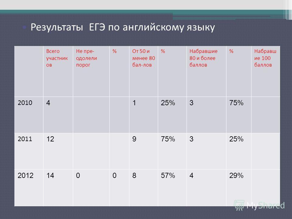 Результаты ЕГЭ по русскому языку Всего участник ов Не пре- одолели порог %От 50 и менее 80 бал-лов %Набравшие 80 и более баллов %Набравш ие 100 баллов 2010 4125%375% 2011 12975%325% 20121400857%429% Результаты ЕГЭ по английскому языку