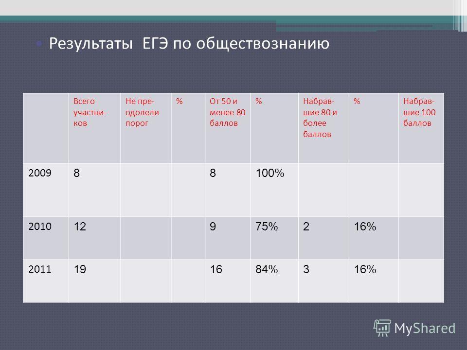 Результаты ЕГЭ по русскому языку Всего участни- ков Не пре- одолели порог %От 50 и менее 80 баллов %Набрав- шие 80 и более баллов %Набрав- шие 100 баллов 2009 88100% 2010 12975%216% 2011 191684%316% Результаты ЕГЭ по обществознанию