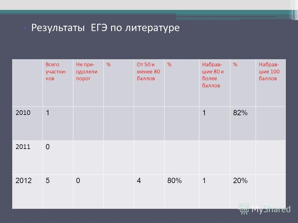 Результаты ЕГЭ по русскому языку Всего участни- ков Не пре- одолели порог %От 50 и менее 80 баллов %Набрав- шие 80 и более баллов %Набрав- шие 100 баллов 2010 1182% 2011 0 201250480%120% Результаты ЕГЭ по литературе
