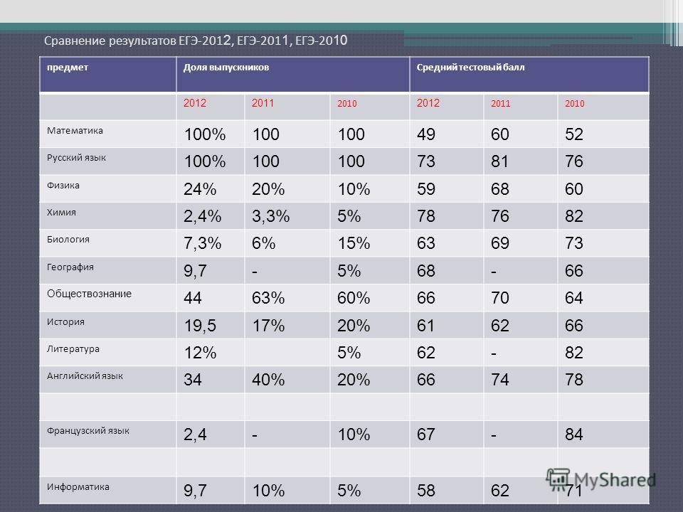 Сравнение результатов ЕГЭ-201 2, ЕГЭ-201 1, ЕГЭ-20 10 предметДоля выпускниковСредний тестовый балл 20122011 2010 2012 20112010 Математика 100%100 496052 Русский язык 100%100 738176 Физика 24%20%10%596860 Химия 2,4%3,3%5%787682 Биология 7,3%6%15%63697