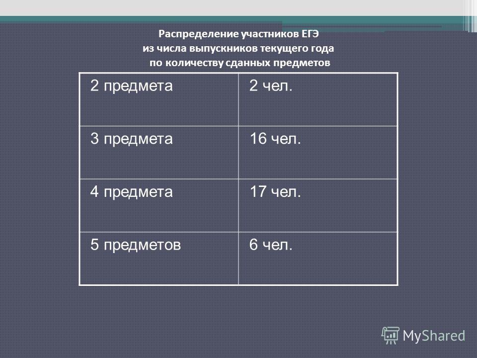 Распределение участников ЕГЭ из числа выпускников текущего года по количеству сданных предметов 2 предмета2 чел. 3 предмета16 чел. 4 предмета17 чел. 5 предметов6 чел.