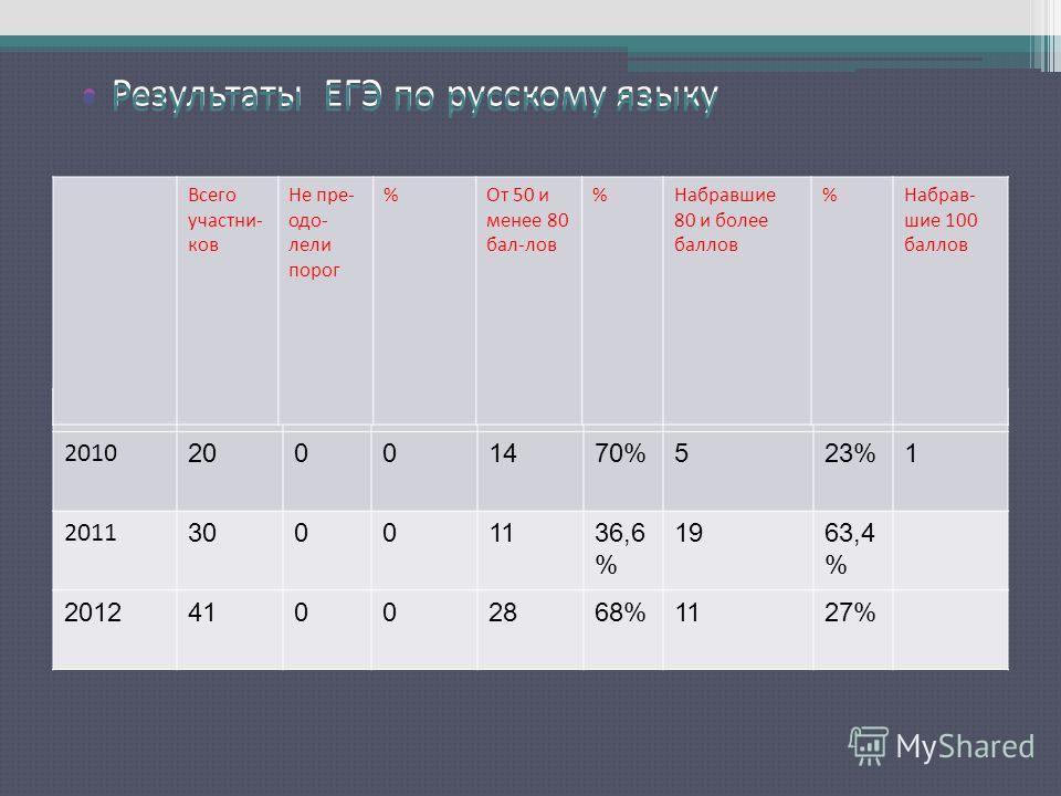 Результаты ЕГЭ по русскому языку 2010 20001470%523%1 2011 30001136,6 % 1963,4 % 201241002868%1127% Всего участни- ков Не пре- одо- лели порог %От 50 и менее 80 бал-лов %Набравшие 80 и более баллов %Набрав- шие 100 баллов Результаты ЕГЭ по русскому яз