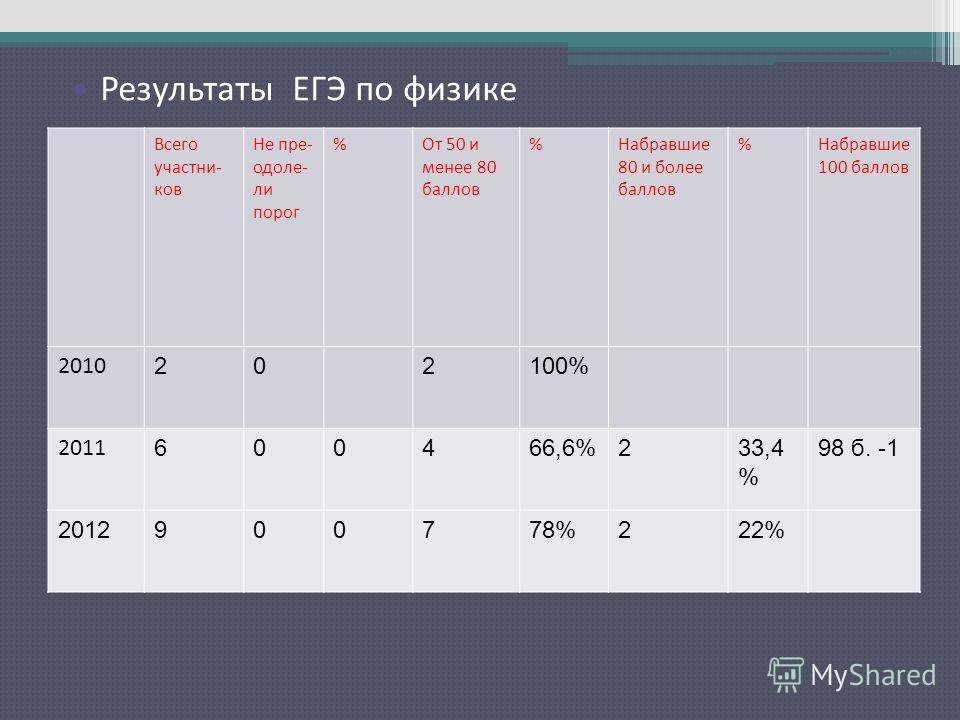 Результаты ЕГЭ по русскому языку Всего участни- ков Не пре- одоле- ли порог %От 50 и менее 80 баллов %Набравшие 80 и более баллов %Набравшие 100 баллов 2010 202100% 2011 600466,6%233,4 % 98 б. -1 2012900778%222% Результаты ЕГЭ по физике