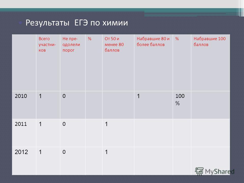 Результаты ЕГЭ по русскому языку Всего участни- ков Не пре- одолели порог %От 50 и менее 80 баллов Набравшие 80 и более баллов %Набравшие 100 баллов 2010 1 0 1 100 % 2011 1 0 1 20121 0 1 Результаты ЕГЭ по химии