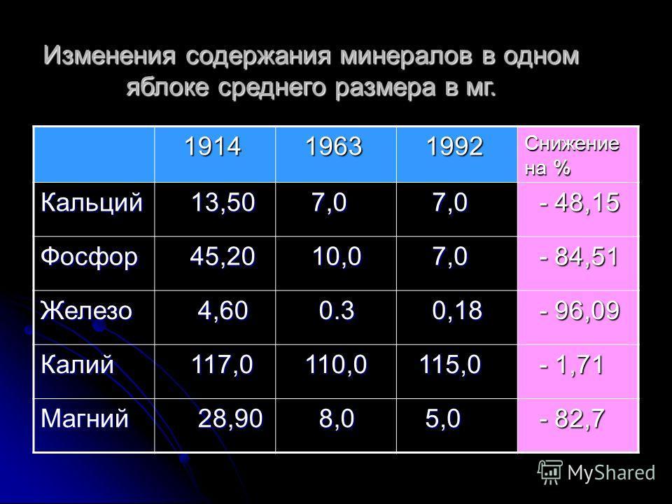 Изменения содержания минералов в одном яблоке среднего размера в мг. 1914 1914 1963 1963 1992 1992 Снижение на % Кальций 13,50 13,50 7,0 7,0 - 48,15 - 48,15 Фосфор 45,20 45,20 10,0 10,0 7,0 7,0 - 84,51 - 84,51 Железо 4,60 4,60 0.3 0.3 0,18 0,18 - 96,