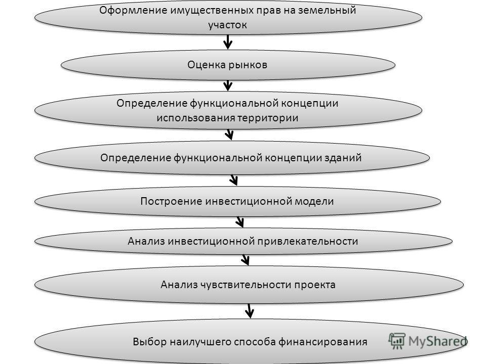 Оформление имущественных прав на земельный участок Оценка рынков Определение функциональной концепции использования территории Определение функциональной концепции зданий Построение инвестиционной модели Анализ инвестиционной привлекательности Анализ