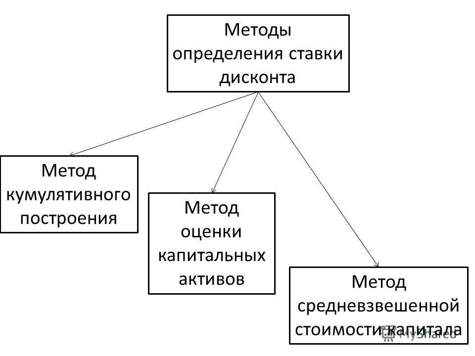 Методы определения ставки дисконта Метод кумулятивного построения Метод оценки капитальных активов Метод средневзвешенной стоимости капитала