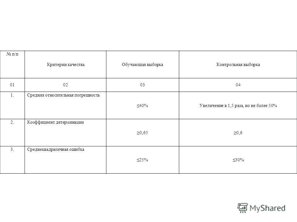 п/п Критерии качестваОбучающая выборкаКонтрольная выборка 01020304 1.Средняя относительная погрешность 40%Увеличение в 1,5 раза, но не более 50% 2.Коэффициент детерминации 0,650,6 3.Среднеквадратичная ошибка 25%30%