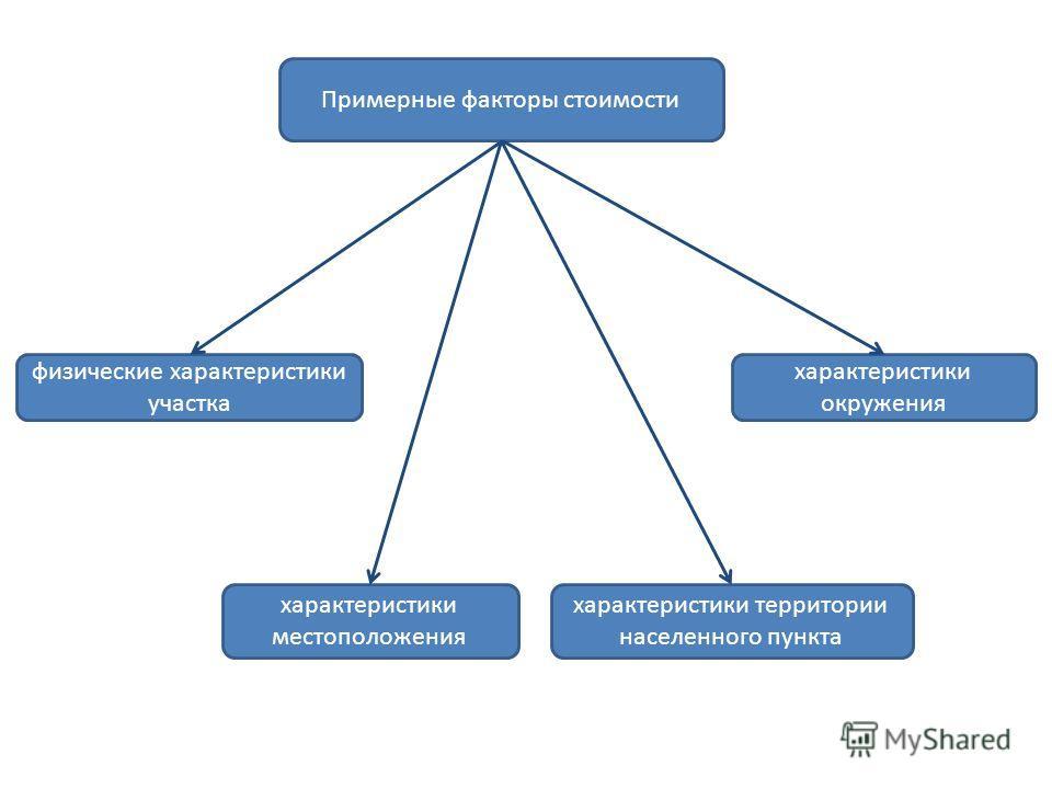 Примерные факторы стоимости физические характеристики участка характеристики местоположения характеристики окружения характеристики территории населенного пункта