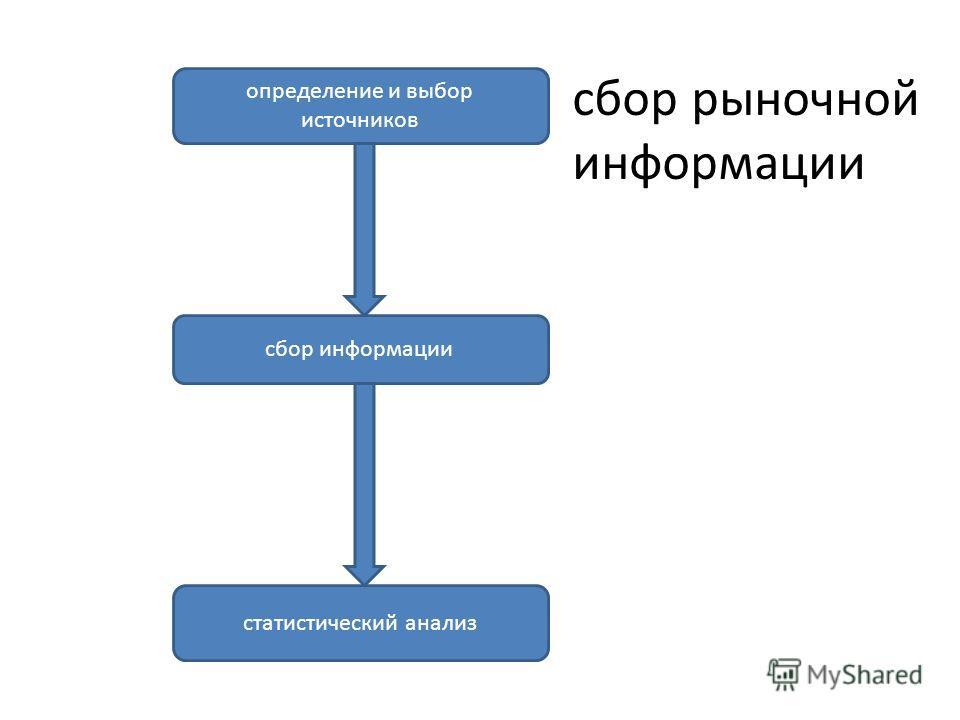 определение и выбор источников сбор рыночной информации сбор информации статистический анализ