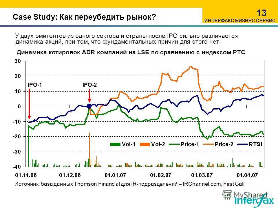 Case Study: Как переубедить рынок? У двух эмитентов из одного сектора и страны после IPO сильно различается динамика акций, при том, что фундаментальных причин для этого нет. 13 Динамика котировок ADR компаний на LSE по сравнению с индексом РТС Источ