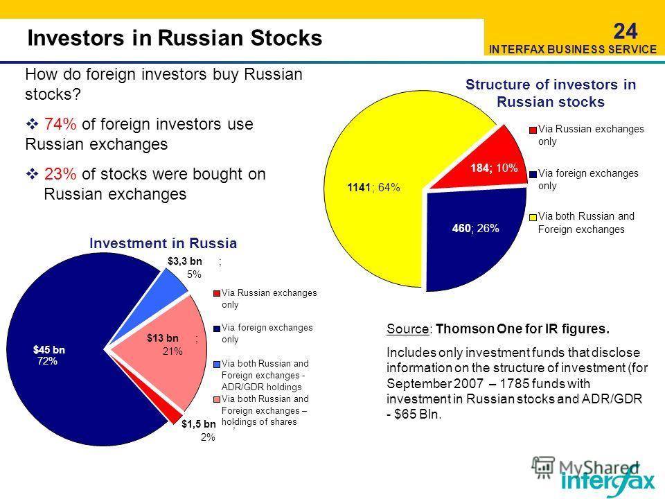Investors in Russian Stocks 24 $1,5 bn; 2% $45 bn 72% $13 bn; 21% $3,3 bn; 5% Via Russian exchanges only Via foreign exchanges only Via both Russian and Foreign exchanges - ADR/GDR holdings Via both Russian and Foreign exchanges – holdings of shares