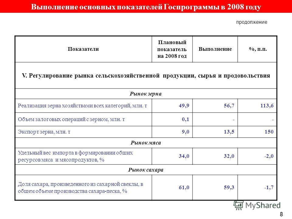 Выполнение основных показателей Госпрограммы в 2008 году продолжение Показатели Плановый показатель на 2008 год Выполнение %, п.п. V. Регулирование рынка сельскохозяйственной продукции, сырья и продовольствия Рынок зерна Реализация зерна хозяйствами