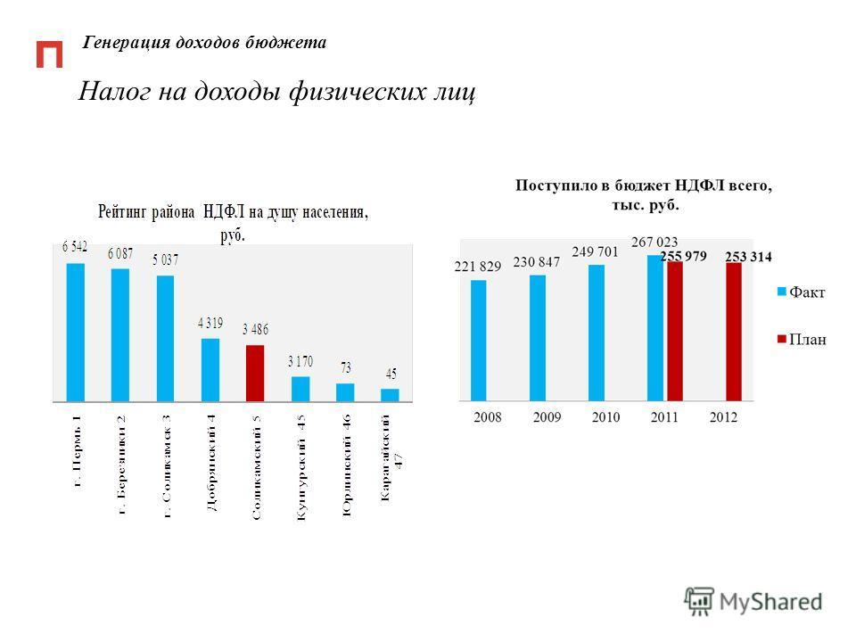 Генерация доходов бюджета Налог на доходы физических лиц