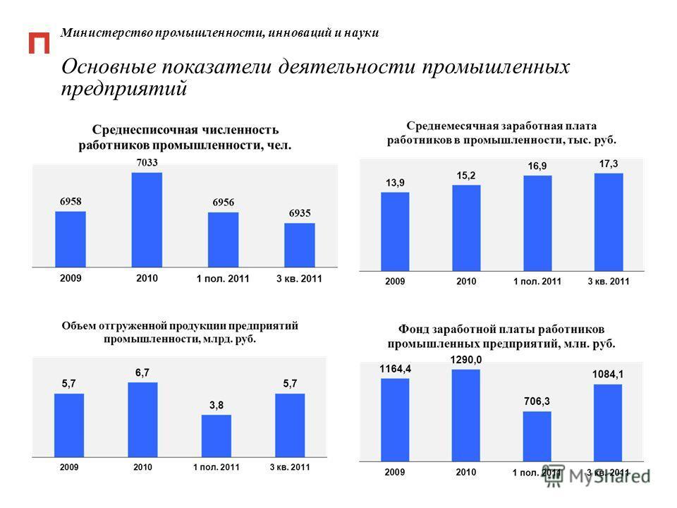 Министерство промышленности, инноваций и науки Основные показатели деятельности промышленных предприятий