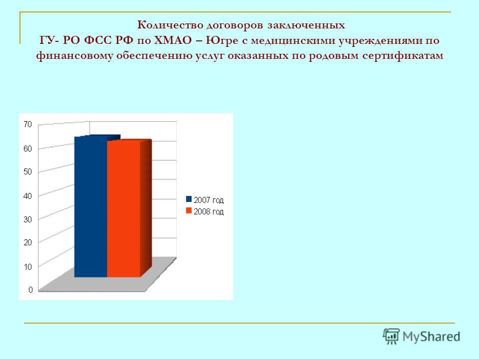 Количество договоров заключенных ГУ- РО ФСС РФ по ХМАО – Югре с медицинскими учреждениями по финансовому обеспечению услуг оказанных по родовым сертификатам